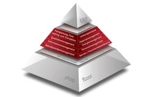 MES-Automatisierungspyramide